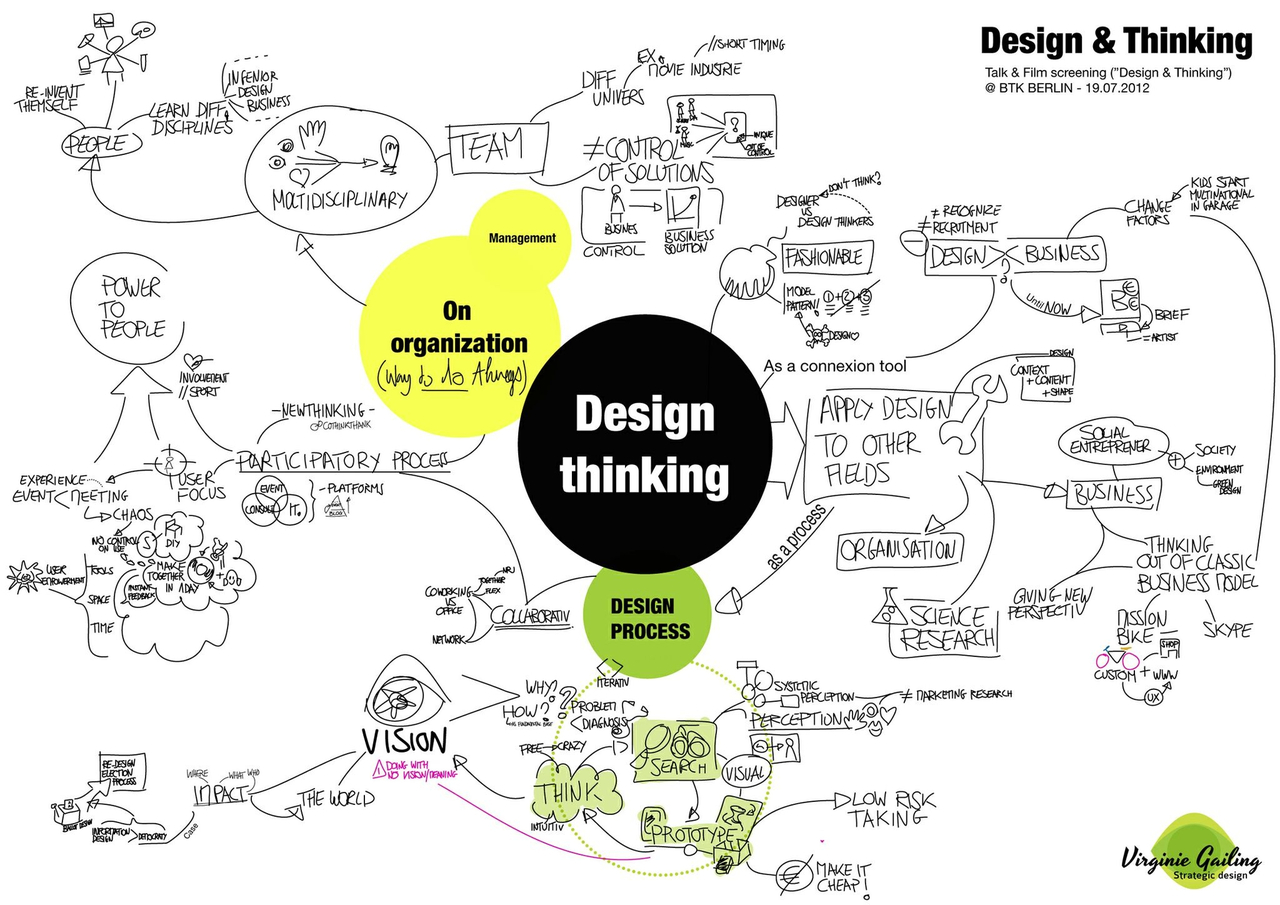 Corp2in how to move compelling ideas to life through the design blog gumiabroncs Choice Image